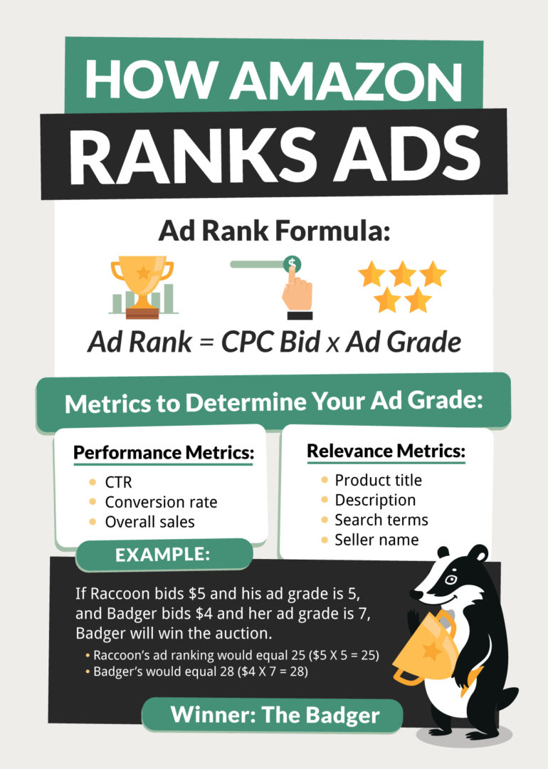 Amazon Ad Rank Explained
