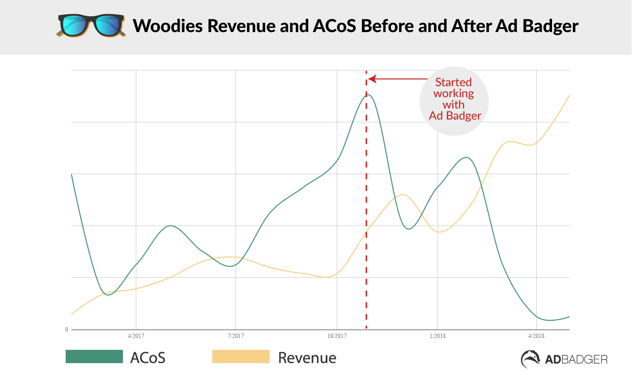 Woodies Revenue and ACoS With Ad Badger