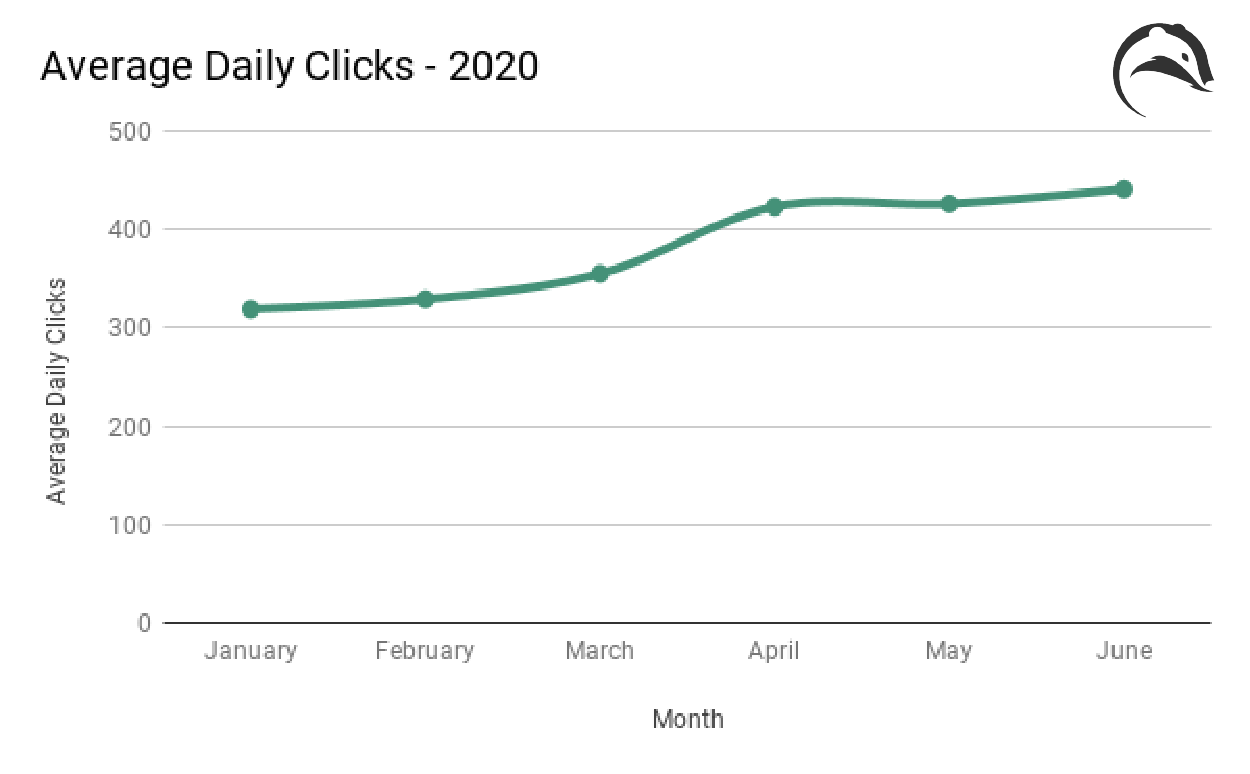 average daily clicks amazon ppc amazon stats