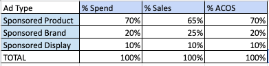 A table showing the percentage of total spend, sales, and ACOS from each ad type